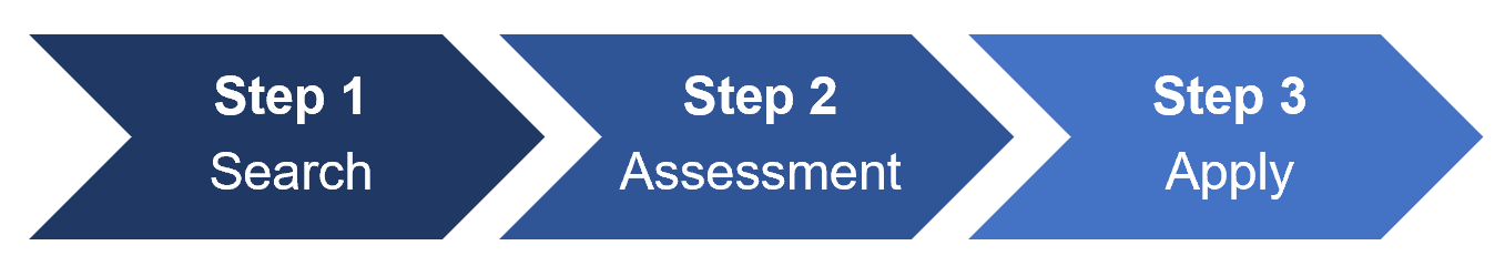 Step1: Search, Step2: Assessment, Step3: Apply