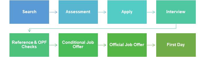 hiring process chart