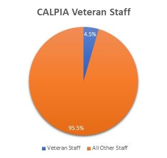 CALPIA workforce veterans pie chart.